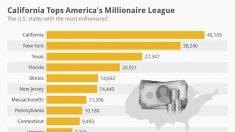 Estatísticas dos milionários do Vale do Silício versus de Wall Street