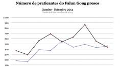 Prisões de praticantes do Falun Gong na China aumentam 42% em 2014