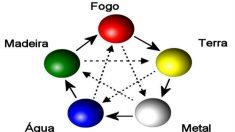 Uma introdução aos cinco elementos