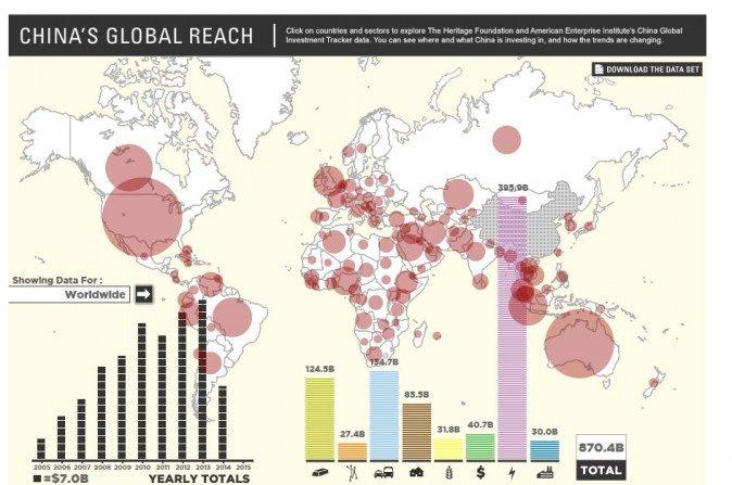 Com baixíssimo rendimento interno, China investe ao redor do mundo