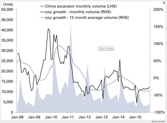 Gráficos mostram fim do modelo de crescimento da China