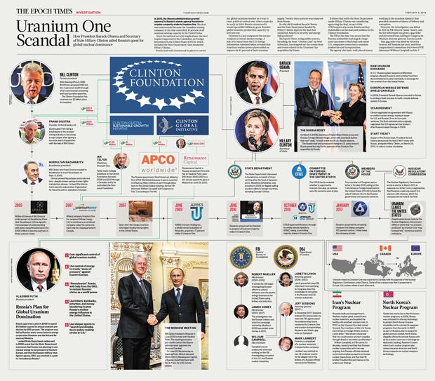 Este infográfico do Epoch Times mostra as conexões relacionadas ao acordo da empresa Uranium One nos Estados Unidos durante a gestão Obama (Clique aqui para ver a imagem ampliada)