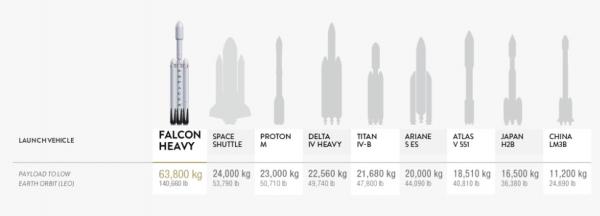 Capacidades atuais dos foguetes (SpaceX)