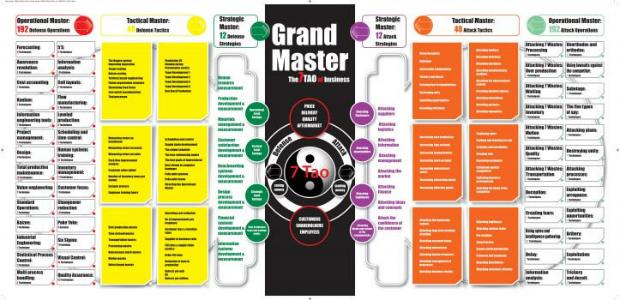 Sistema 7 Tao para a guerra industrial (Amar Manzoor)