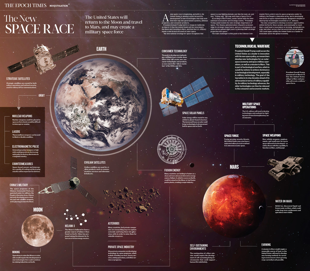 espaço, exploração espacial, corrida espacial, Força Espacial, corrida armamentista - Clique para ver o infográfico ampliado (The Epoch Times)