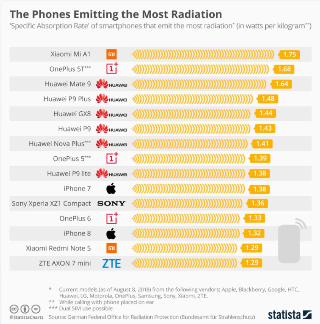Departamento Federal Alemão de Proteção Radiológica conduziu um estudo no qual foram apontados os 15 modelos de celulares que emitem mais radiação quando o usuário o encosta no ouvido para falar