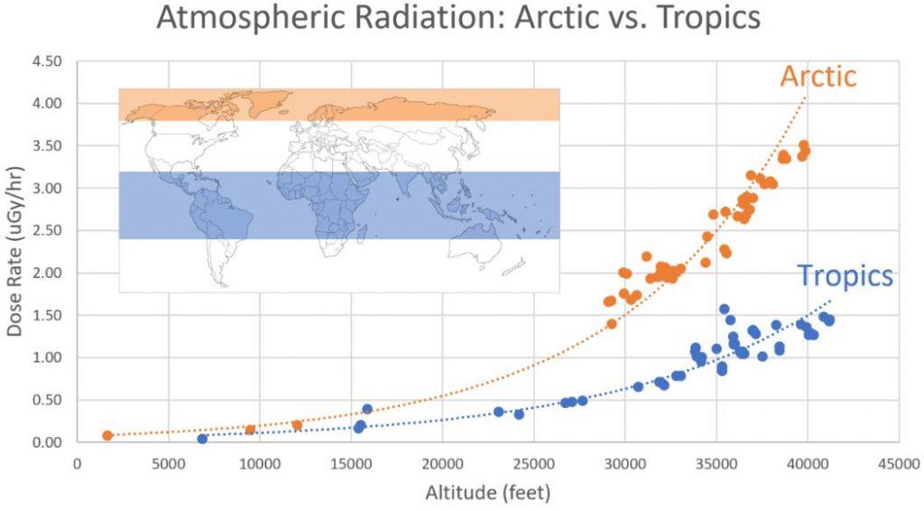 Comparação dos níveis de radiação do Ártico e do Trópico (Space Weather)