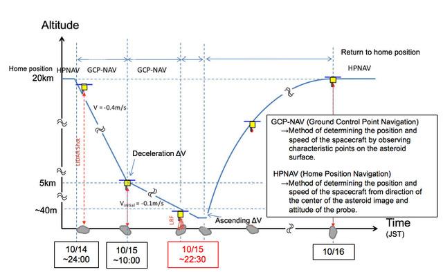 Gráfico mostra simulação de descida ao asteroide Ryugu até 25 metros (Hayabusa2.jaxa)