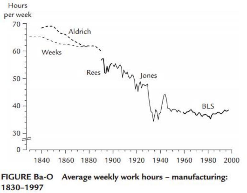 Horas semanais de trabalho na indústria, 1830-1997; a cada regulamentação que surge, a tendência de queda não é alterada