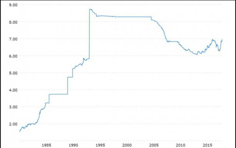 Gráfico histórico da taxa de câmbio dólar/iuane (Macrotendências)