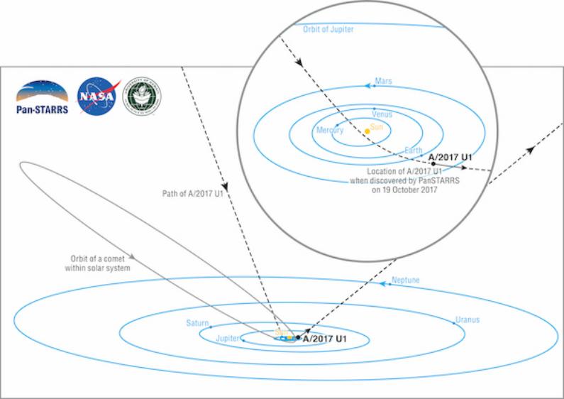 Diagrama do nosso sistema solar mostra trânsito de Oumuamua capturado pelo telescópio Pan-STARRS 1