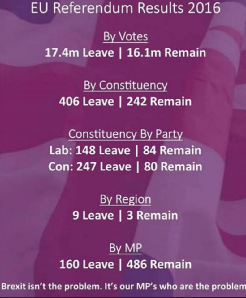 Como se nota, a maioria dos agrupamentos eleitorais do Reino Unido votou pela saída: 406 versus 242. Ainda que a maioria esmagadora dos parlamentares tenha demonstrado publicamente seu desejo pela permanência