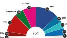 Resultados das eleições para Parlamento Europeu definem novo cenário político