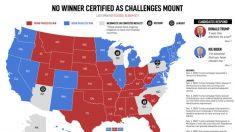Resultado das eleições nos Estados Unidos não está claro, contagens estão pendentes e há desafios legais