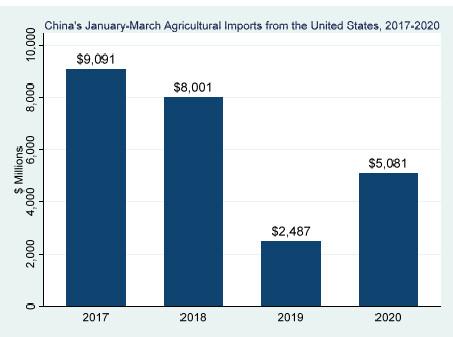 Fonte: Agricultural Trade Center, Virginia Tech