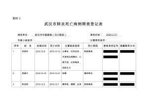 Uma captura de tela de um documento que vazou mostrando detalhes sobre pacientes que morreram de sintomas semelhantes aos da COVID-19 no Hospital de Medicina Tradicional Chinesa de Wuhan em Wuhan, província de Hubei, China, em 21 de fevereiro de 2020. Parte da informação foi ocultada pelo Epoch Times para proteger a privacidade dos pacientes (Fornecido ao Epoch Times)