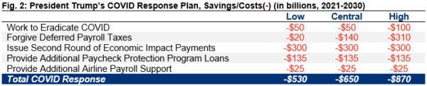 Fonte: Comitê para um Orçamento Responsável